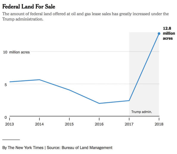 The amount of federal land offered at oil and gas lease sales has greatly increased under the Trump administration.